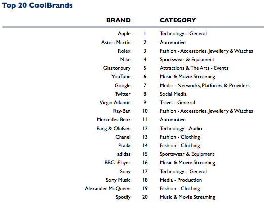s3.coolbrands.uk.com files 2013 09 CB-2013-14-Official-Results-68p914.pdf