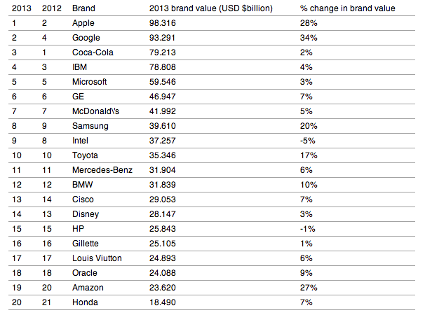 Apple overtakes Coca-Cola to become world's 'most valuable' brand - Brand Republic News